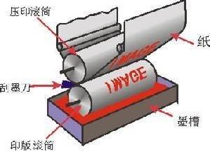 凹版印刷过程中遇到工艺故障该怎么办?